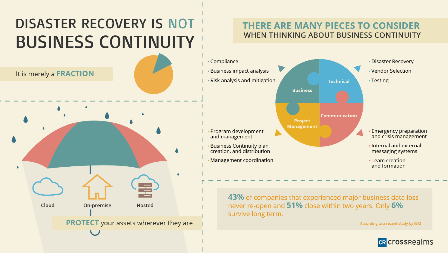 Disaster Recovery Info Graph